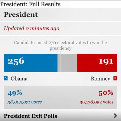 Election2012 Obama Romney USA