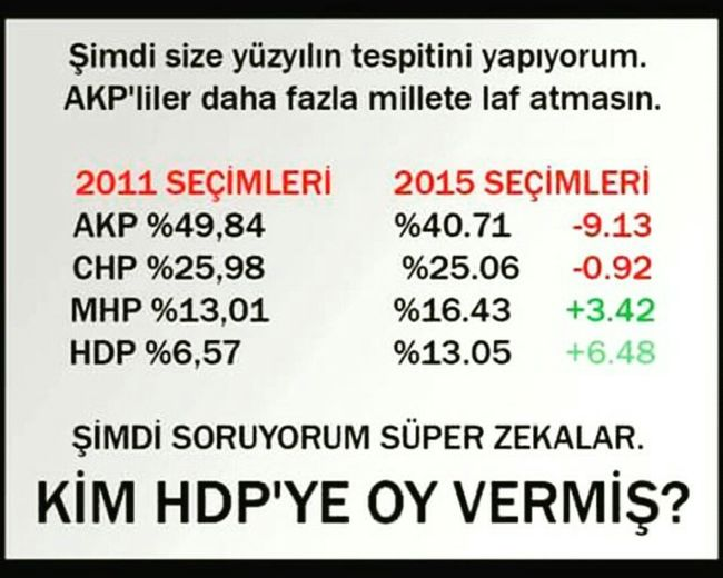 Akp Chp MHP HDP