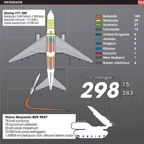Зона попадения ракеты в Boeing777 .10км высоты.Пуля выпущенная наружу,разрывает салон изнутри.Представте если это будет ракета.... R.i.p.
