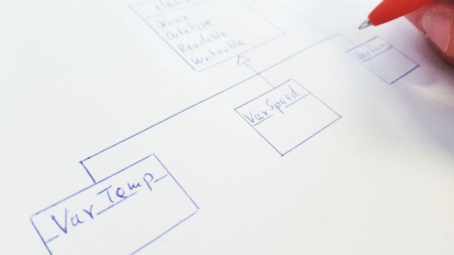 sketch of a Unified Modeling Language class diagram, UML Method Sketching Sketch Programming Objects Code Architecture Architecture Program Object Oriented Programming Object Oriented Classdiagram Class Diagramm Uml Unified Modeling Language Blueprint