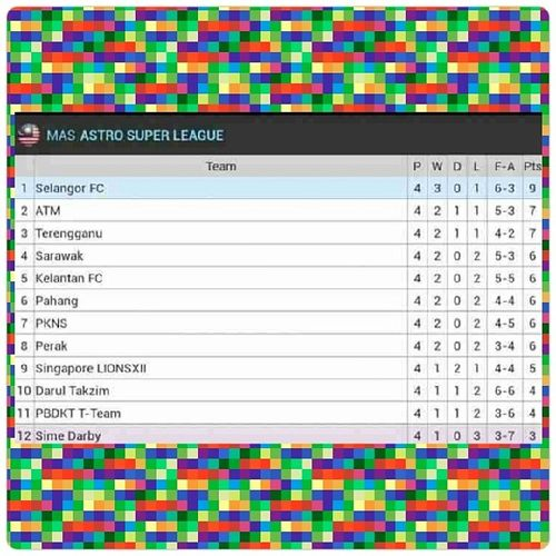 No. 4 in the current Malaysia's Super League standing. Ngapsayot Sarawak Gb13 Encangsarawakencang .