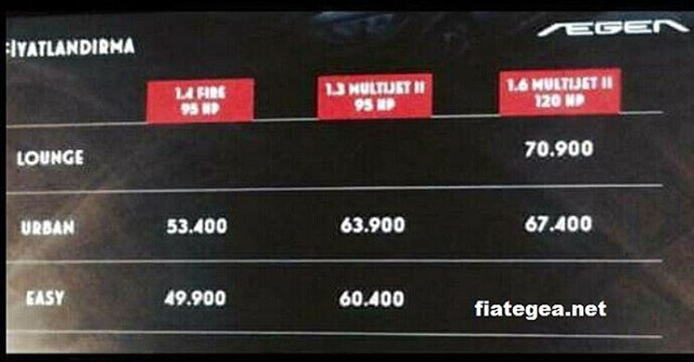 Fiat Egea Fiyat Listesi Fiategea Fiat Egeafiyat Fiategeafiyat